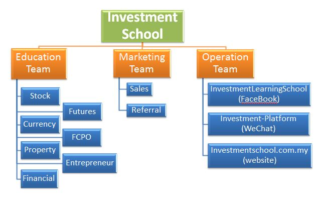investmentschool-organization